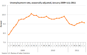 bureau of statistics us unemployment in july 2011 the economics daily u s bureau of