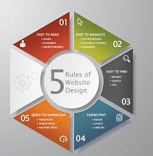 Home Layout Design Rules 5 Universal Rules Of Web Design And Layout Omni Marketing Interactive