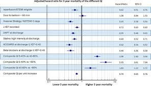 assessment of quality indicators for acute myocardial infarction