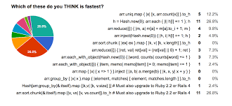 ruby hash map ruby occurrence counting