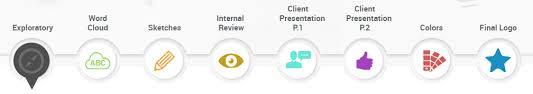 design a logo process logo design and branding portfolio by vab media vab media