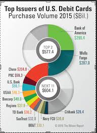 top prepaid debit cards the nilson report releases top u s debit cards 2015 business wire