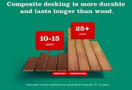 wood vs composites durability deck talk