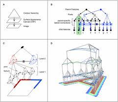 generative vision model trains efficiency