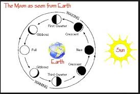 learn about moon phases moon phases