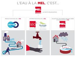 Encombrants Neuilly Sur Seine by Tout Comprendre Sur L U0027eau à La Mel U2013 Lompret