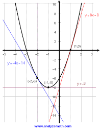 use derivative to find quadratic function