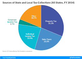 state u0026 local tax toolkit sources of tax collections tax foundation
