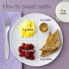 diabetic breakfast recipe basic carb counting tips diabetes website and easy