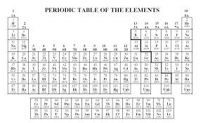 periodic table pdf black and white periodic table periodic table with element names pdf periodic
