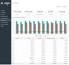 Monthly Personal Budget Spreadsheet by Advanced Personal Budget Template Adnia Solutions