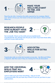 What Are Skills To Put On Resume Wiserutips Infographic What Skills To Put On Your Resume