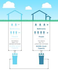 find the right water softener a step by step guide