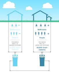 water softener diagram water softening process flow diagram