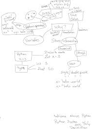 Map Python Concept Map Python Variables And Syntax