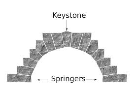 house structure parts names keystone architecture wikipedia