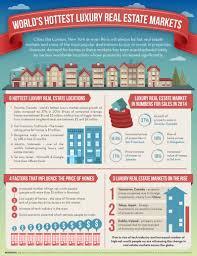infographic california real estate market improvingthe world s hottest luxury real estate markets infographic infobrandz