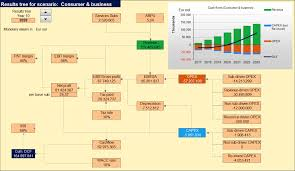 Sensitivity Analysis Excel Template Solution Business With Scenario Management And Sensitivity