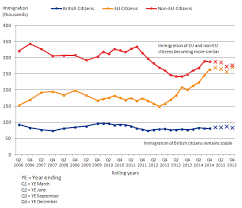 migration statistics quarterly report office for national statistics