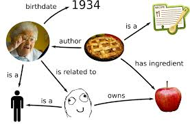 Computer Grandma Meme - linked data a tutorial with computer grandma pieroit