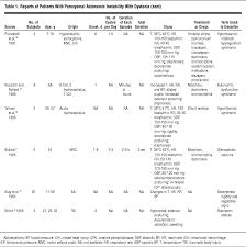 paroxysmal autonomic instability with dystonia after brain injury