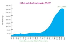 usa statistics bureau one third of s imprisoned are in u s jails global