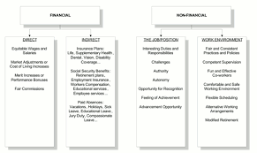 compensation systems design and goals compensation u0026 benefits