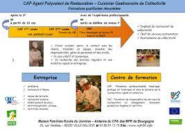 formation cuisine collective cuisinier gestionnaire de collectivité mfr villevallier