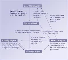 Service Desk Management Process Part Ii Leveraging The Itil Service Support Framework Www
