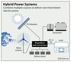 stand alone power system wikipedia