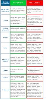 alimenti dukan elenco alimenti fodmap fodmap dietas y dieta dukan