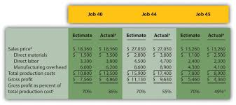 estimating cost to build a house how is job costing used to track production costs