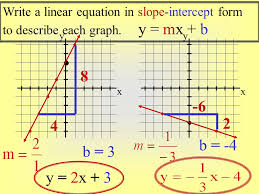graphing linear equations using slope and intercepts worksheet 3