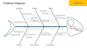 ishikawa diagram template fishbone diagram templates cause and