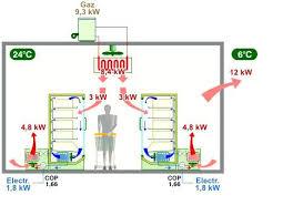 chambre froide pdf comment calculer le bilan thermique dune chambre froide pdf with