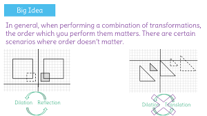 determine a sequence of transformations that maps a figure onto