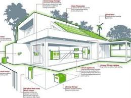 Download Ideas For Energy Efficient Homes Homecrackcom - Designing an energy efficient home