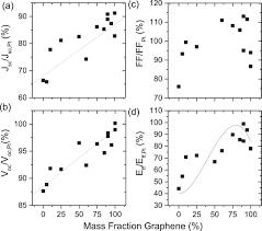 graphene mos2 nanosheet composites as electrodes for dye