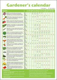 Garden Planning 101 My Mother Save Money Growing Food In Small Spaces And Patios Too Gardens