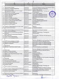 ugc list of approved journal pharmacology toxicology