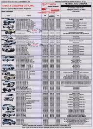 Honda Price List In Philippines Toyota Dagupan City Inc Peter