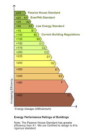 passive houses 13 reasons why the future will be dominated by http architeco net passive house