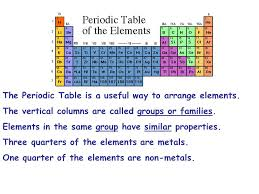 why is the periodic table called periodic periodic table vertical column best of new sn 3 the ppt e rozrywka