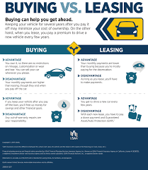 lexus financial services credit card payment leasing vs buying a car infographic usaa