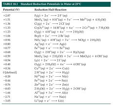 lesson 5 standard reduction potentials latest copy of grade 12 u