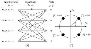 beam pattern scanning bps versus space time block coding stbc