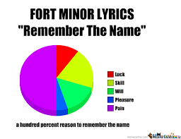 Remember The Name Meme - fort minor by 97jmo meme center