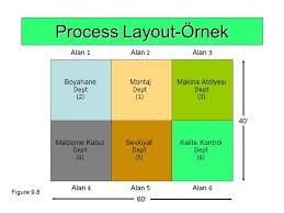 layout plani nedir bölüm 4 işyeri düzenleme layout endüstri mühendisliğine giriş em