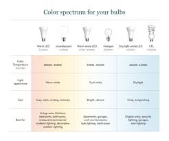 light bulb color spectrum light bulb chart large png v 1510619168