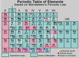 Periodic Table Periods And Groups Why Does Mendleevs Perodic Table Has Two Subgroups In Periods And